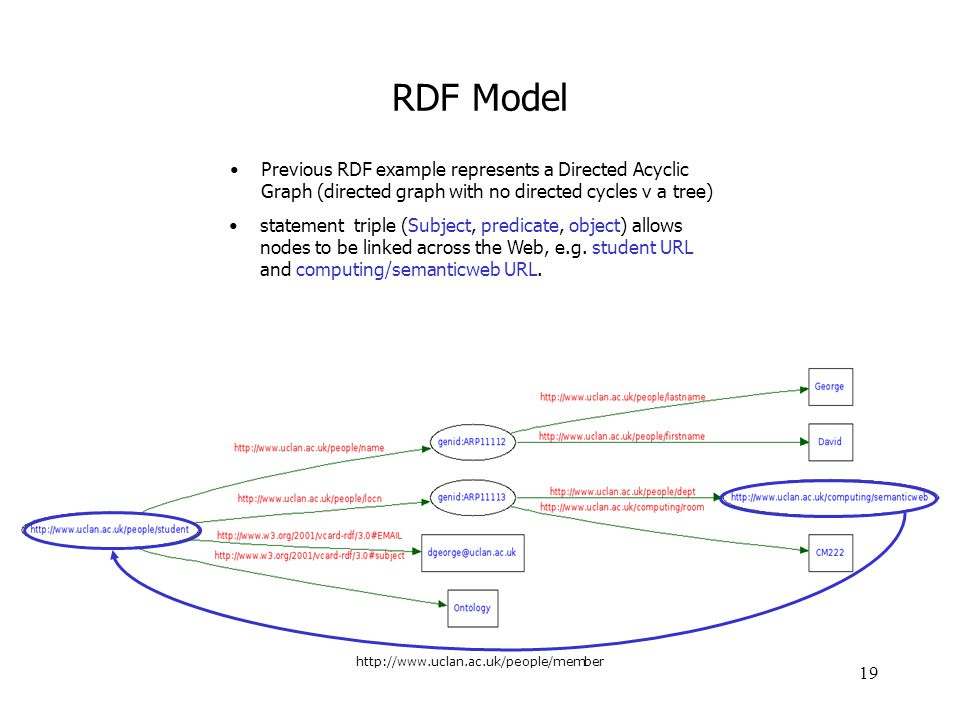 RDF Model Previous RDF example represents a Directed Acyclic Graph (directed graph with no directed cycles v a tree)