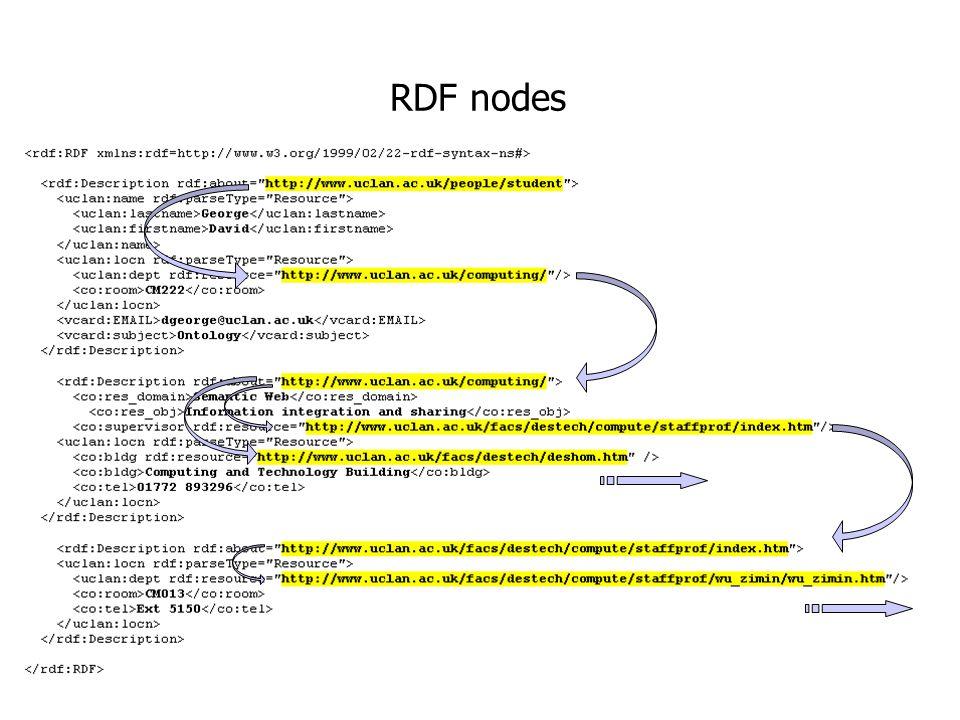RDF nodes