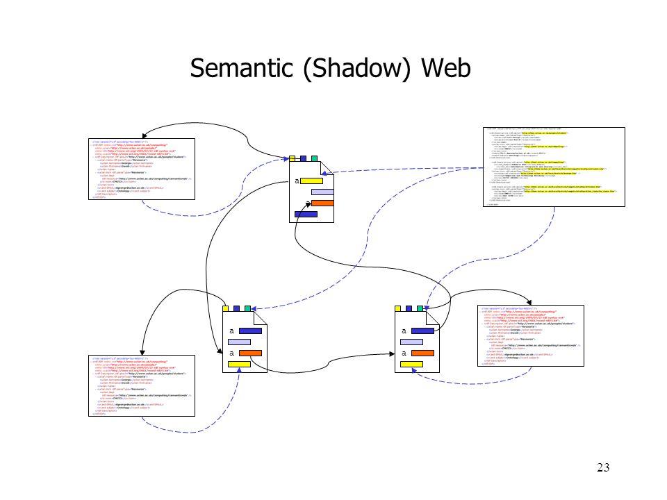 Semantic (Shadow) Web a