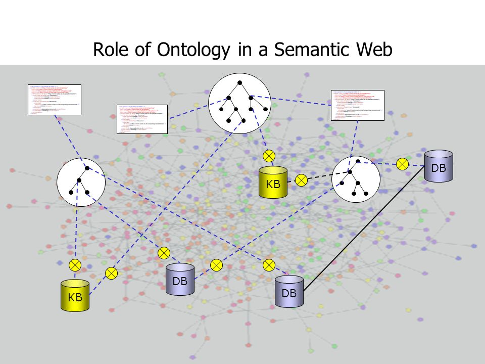 Role of Ontology in a Semantic Web