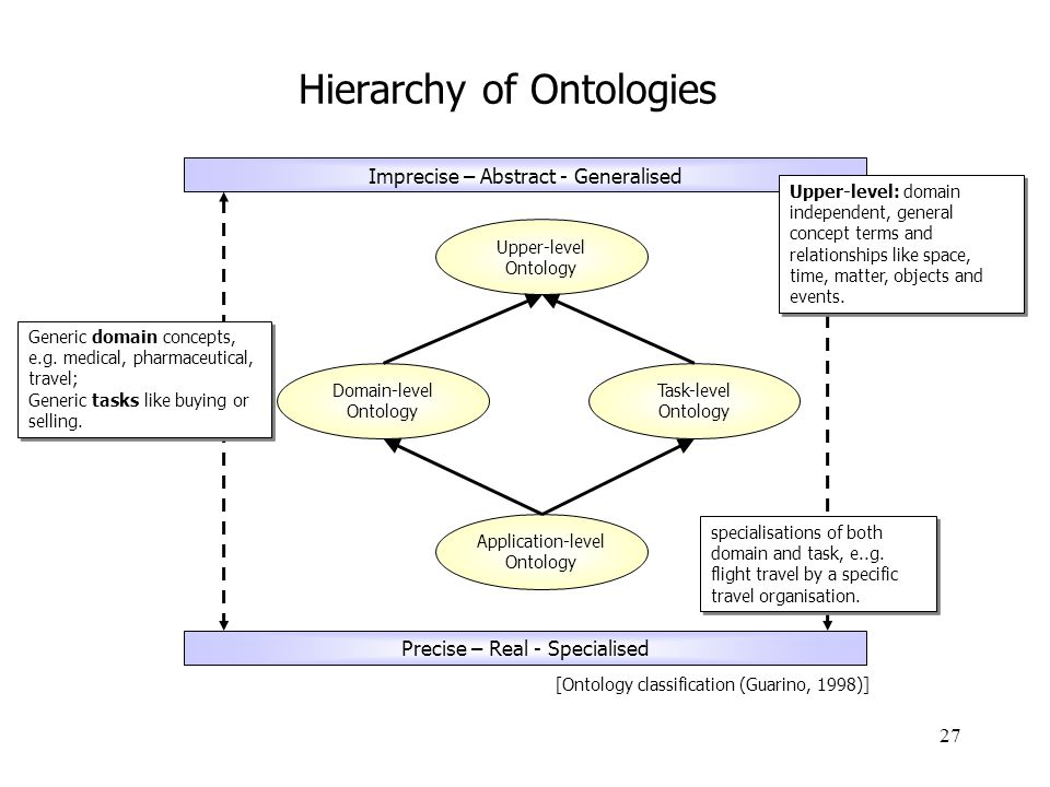 Hierarchy of Ontologies