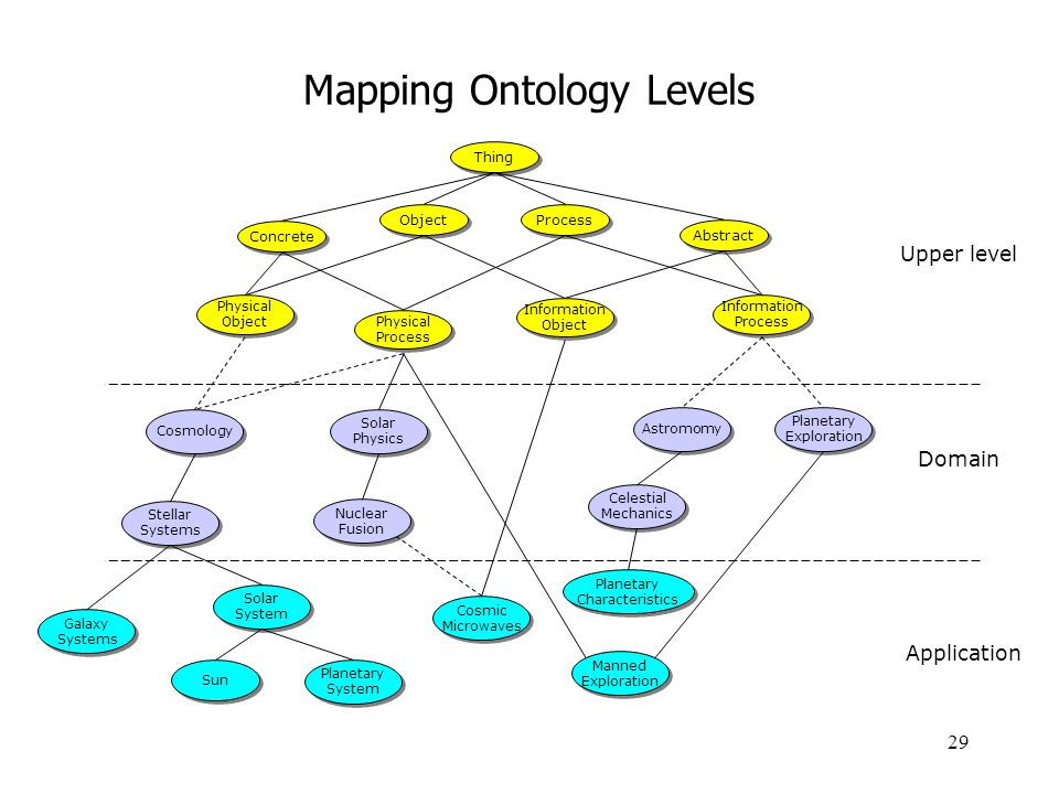 Mapping Ontology Levels