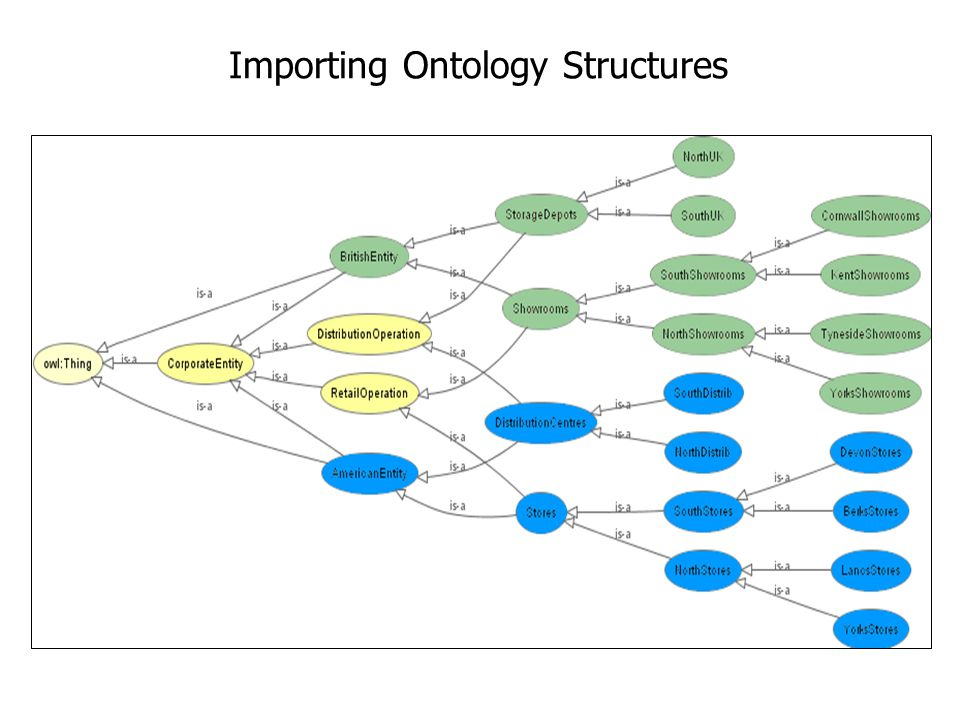 Importing Ontology Structures