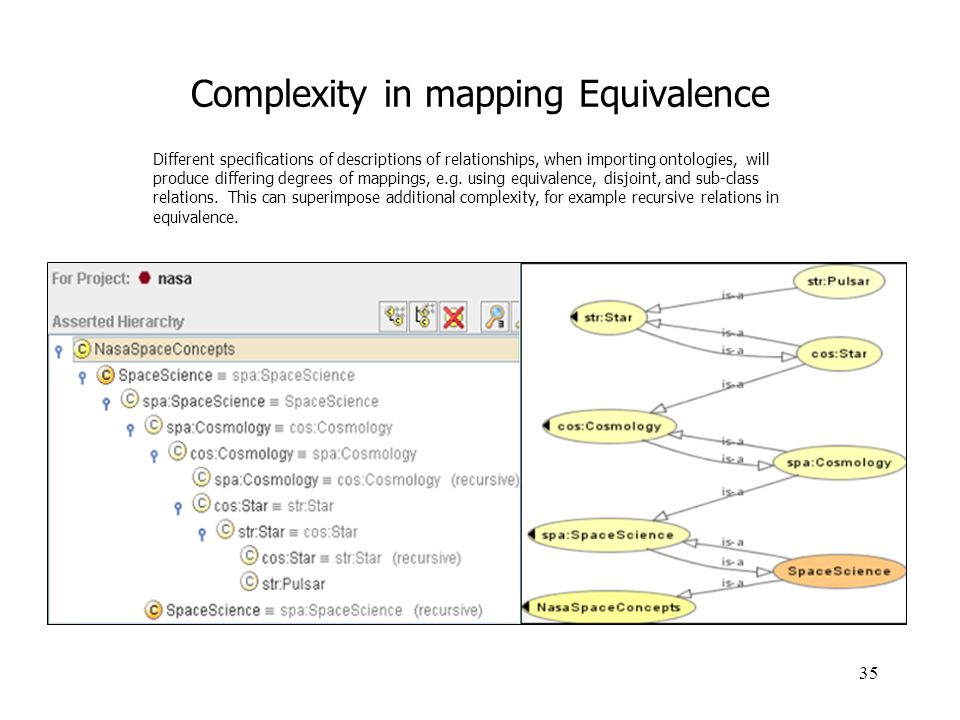 Complexity in mapping Equivalence
