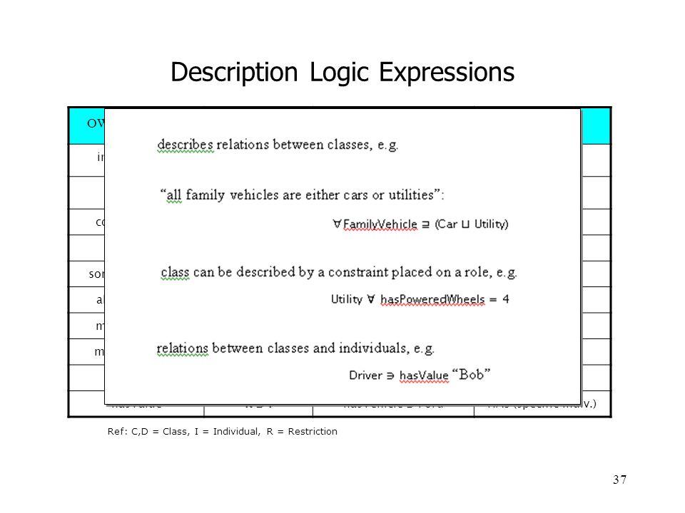 Description Logic Expressions