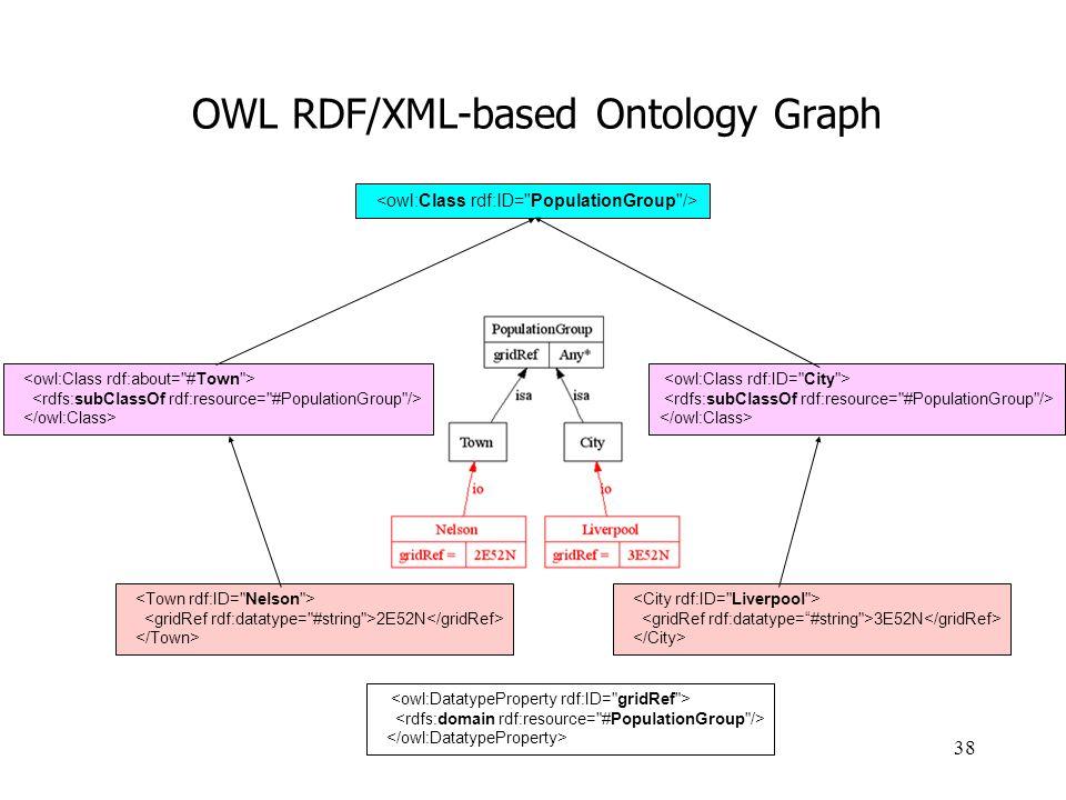 OWL RDF/XML-based Ontology Graph