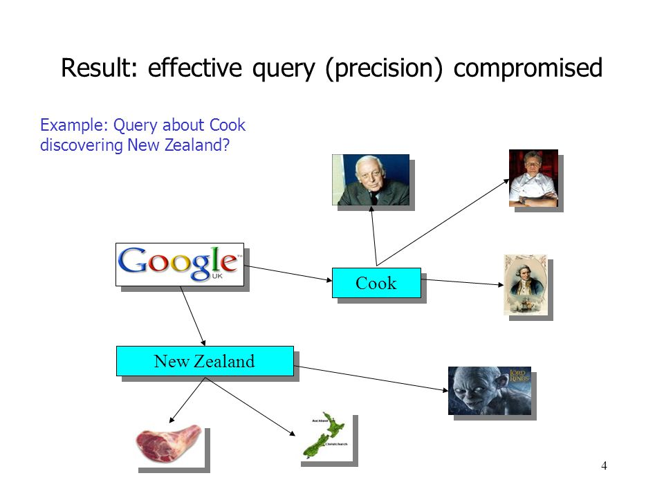 Result: effective query (precision) compromised