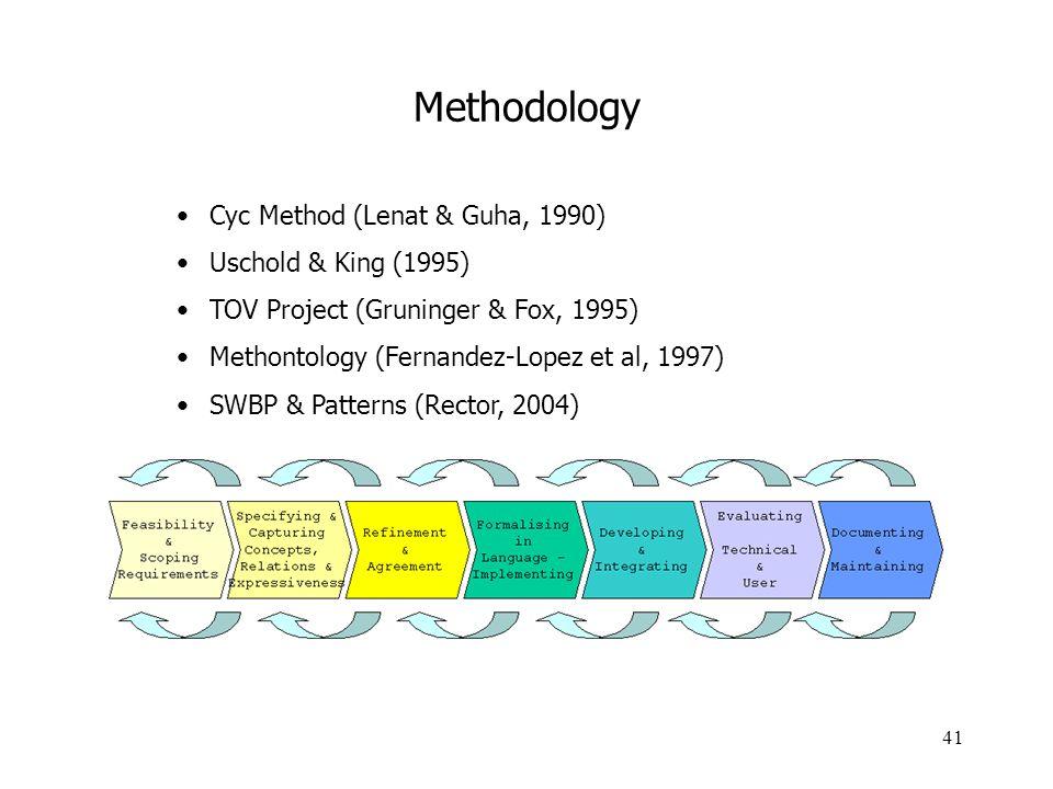 Methodology Cyc Method (Lenat & Guha, 1990) Uschold & King (1995)