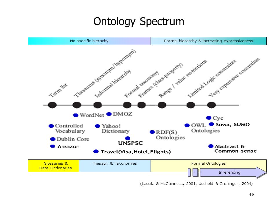 Ontology Spectrum Formal hierarchy & increasing expressiveness