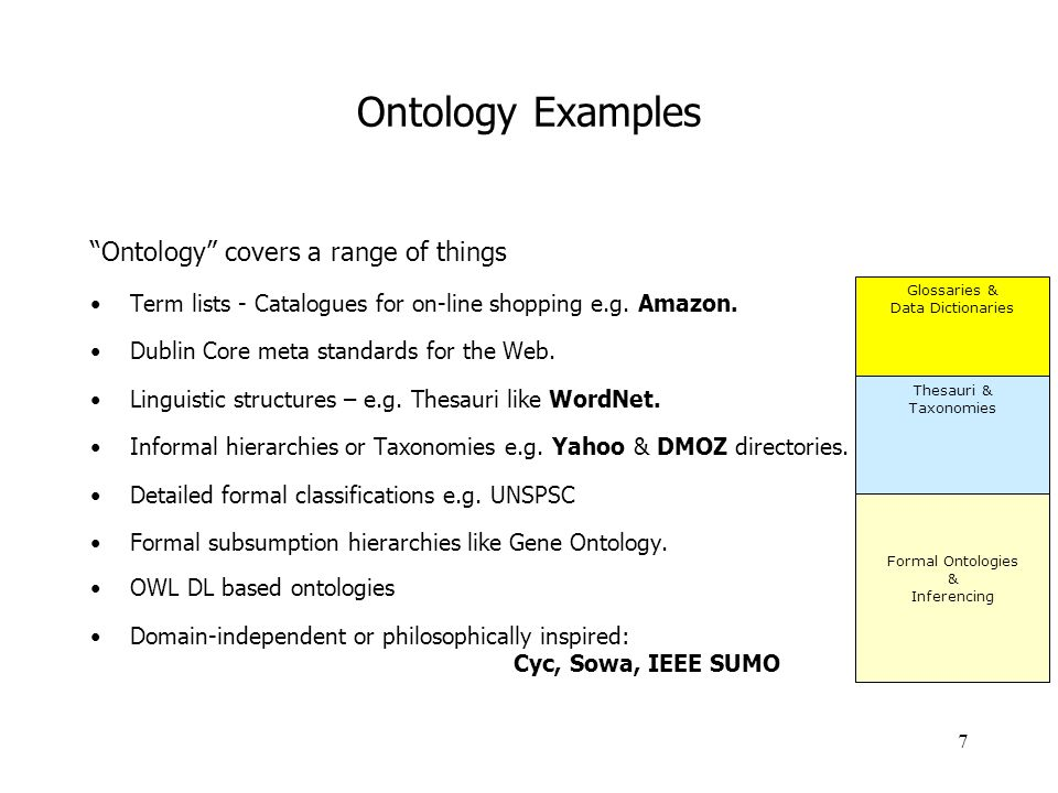 Ontology Examples Ontology covers a range of things