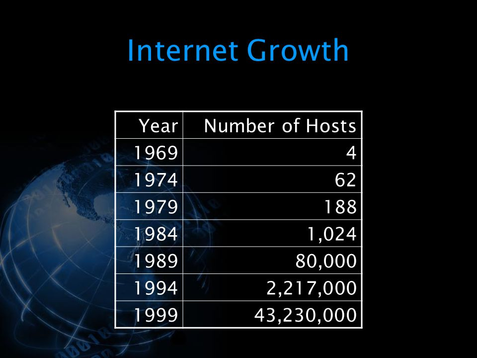Internet Growth Year Number of Hosts 1969 4 1974 62 1979 188 1984