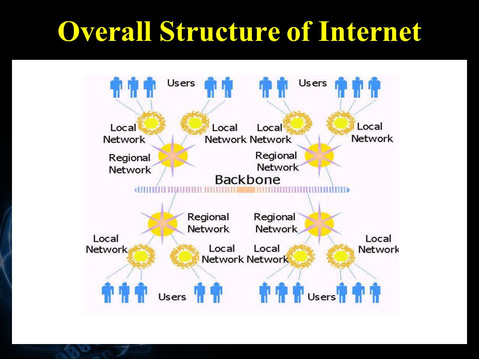 Overall Structure of Internet