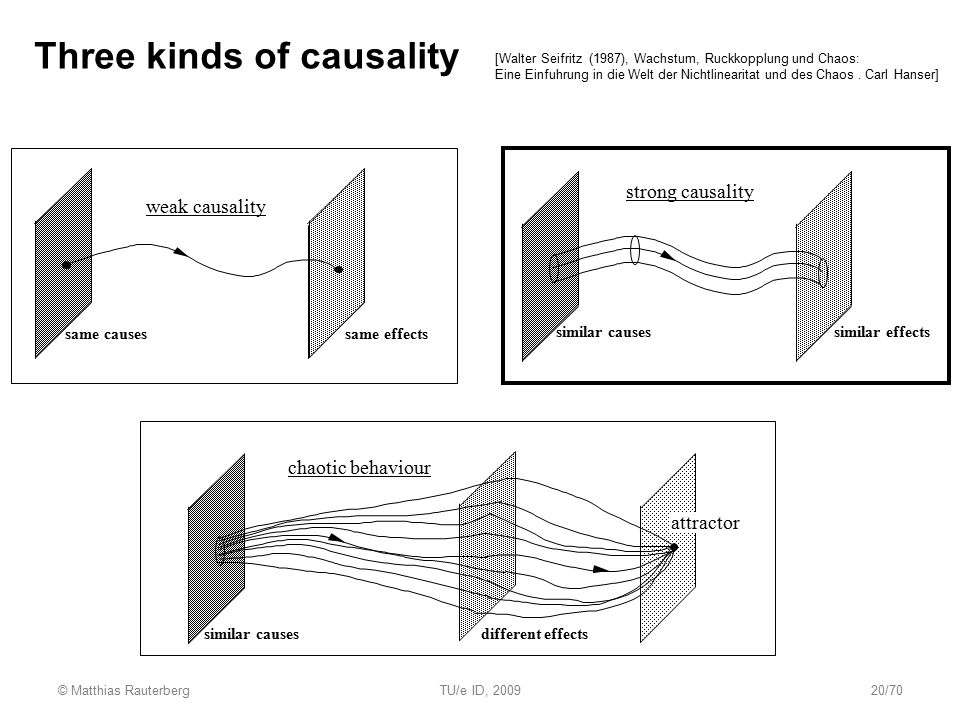 Three kinds of causality