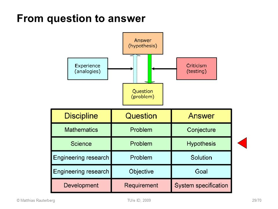 From question to answer