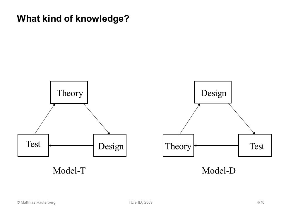 What kind of knowledge Theory Design Test Design Theory Test Model-T