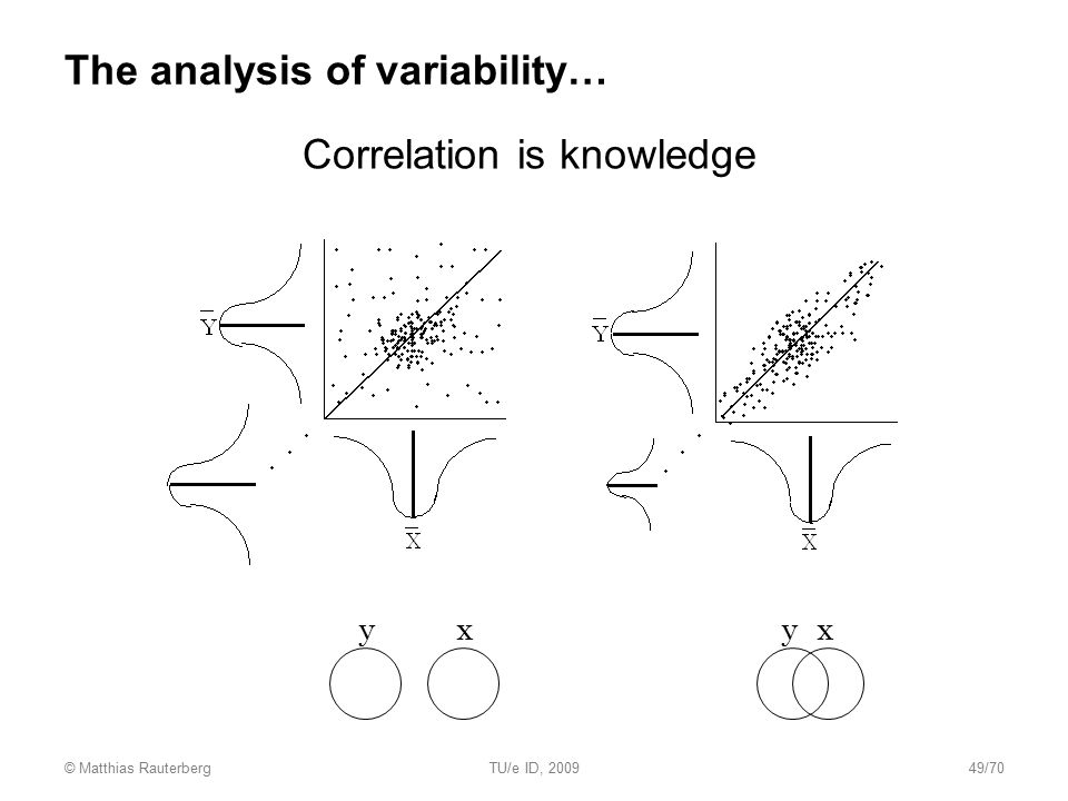 The analysis of variability…