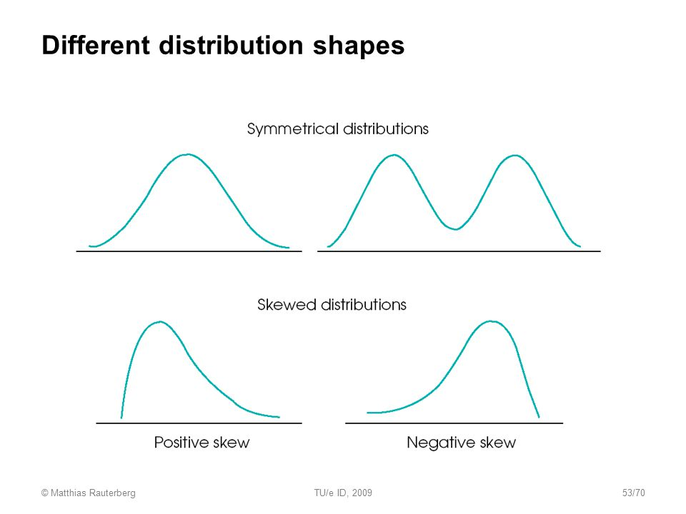 Different distribution shapes