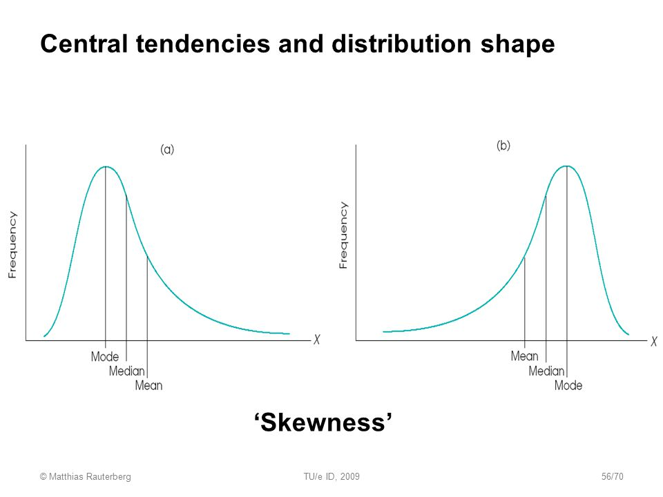 Central tendencies and distribution shape