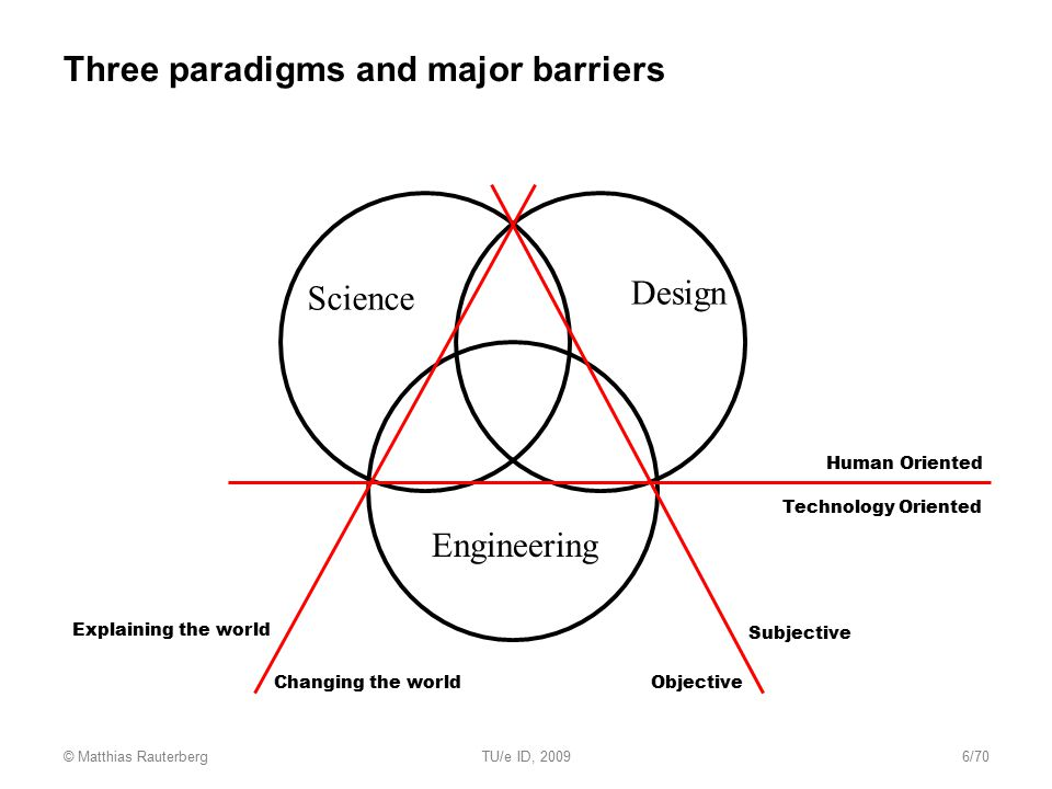 Three paradigms and major barriers