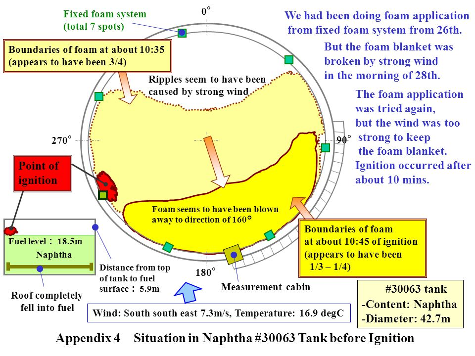 Appendix 4 Situation in Naphtha #30063 Tank before Ignition