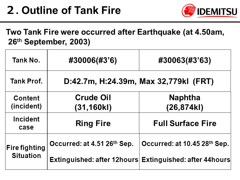 2. Outline of Tank Fire Two Tank Fire were occurred after Earthquake (at 4.50am, 26th September, 2003)