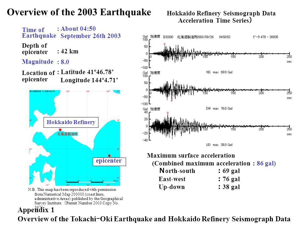 Overview of the 2003 Earthquake
