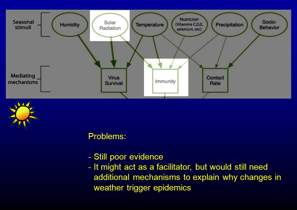 Problems: Still poor evidence