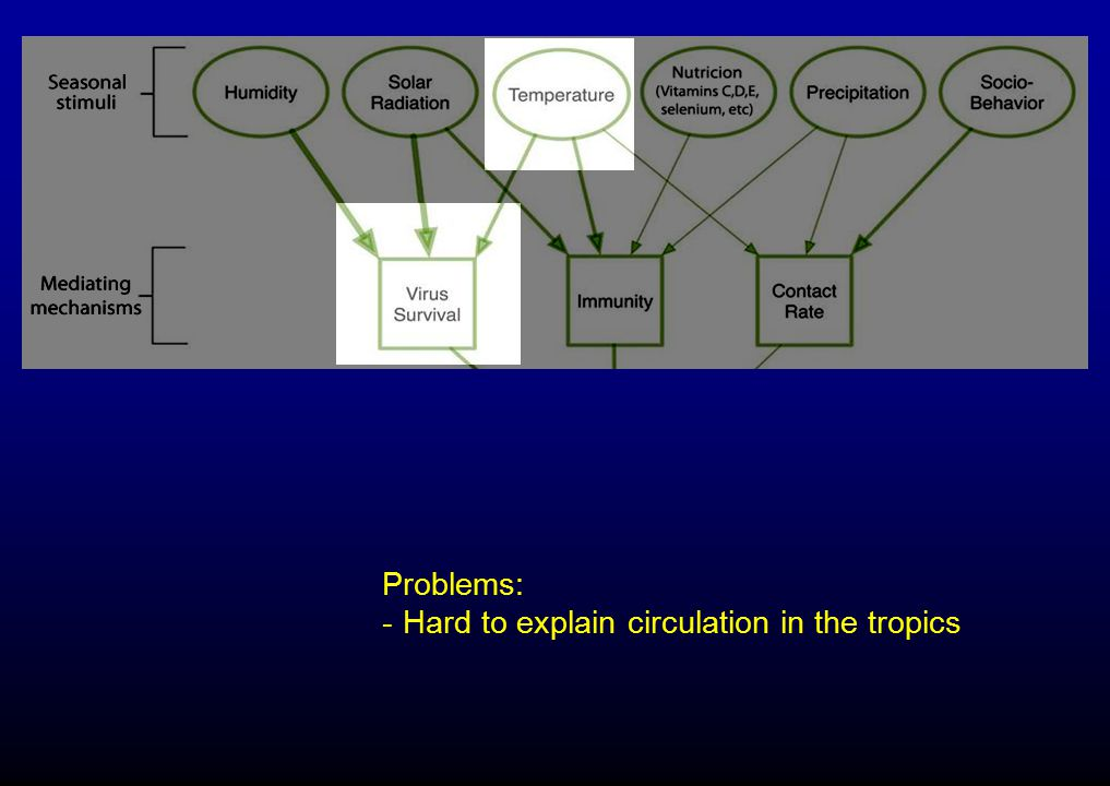 Problems: Hard to explain circulation in the tropics