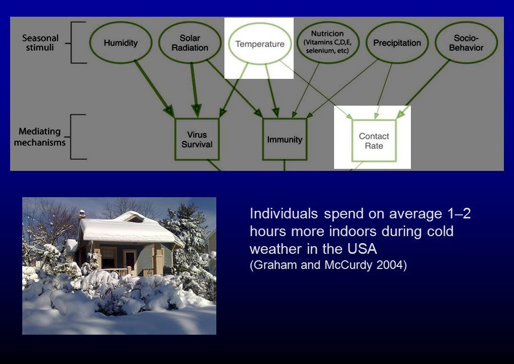 Individuals spend on average 1–2 hours more indoors during cold weather in the USA