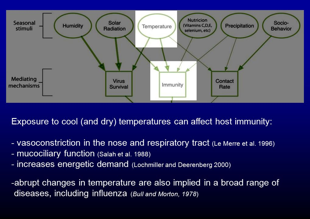Exposure to cool (and dry) temperatures can affect host immunity:
