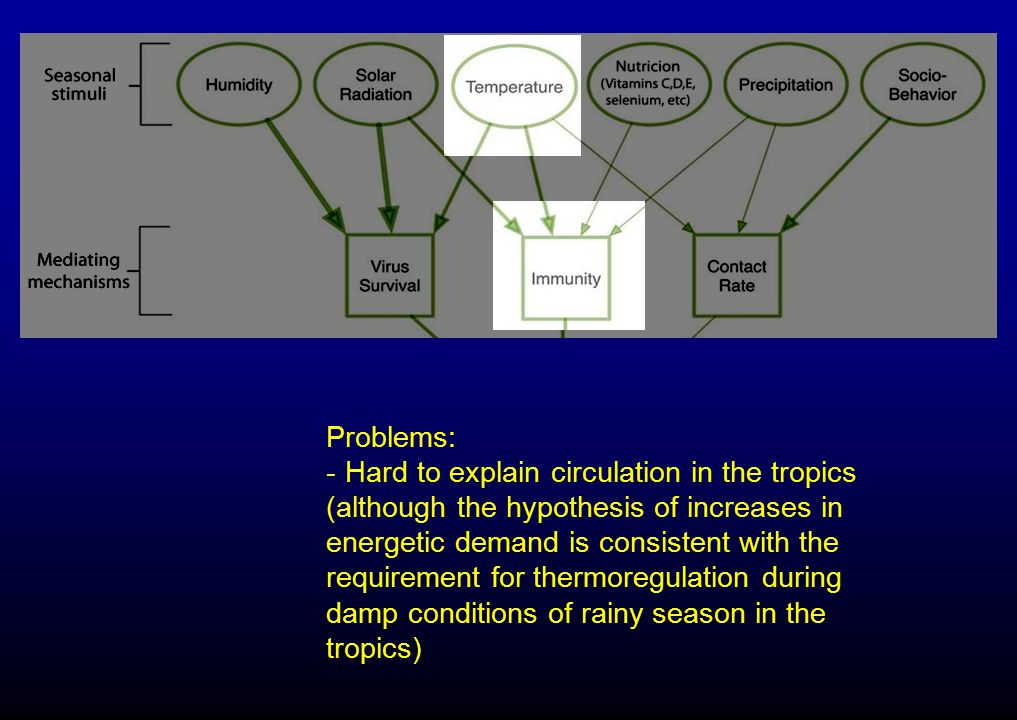 Problems: Hard to explain circulation in the tropics.