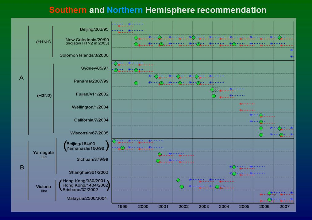 Southern and Northern Hemisphere recommendation