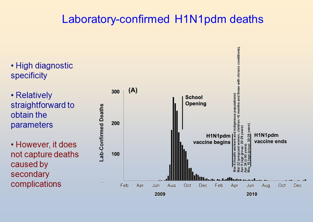 Laboratory-confirmed H1N1pdm deaths