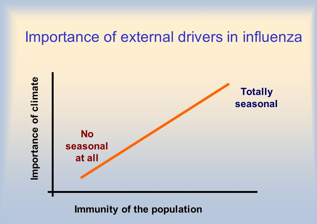 Importance of external drivers in influenza