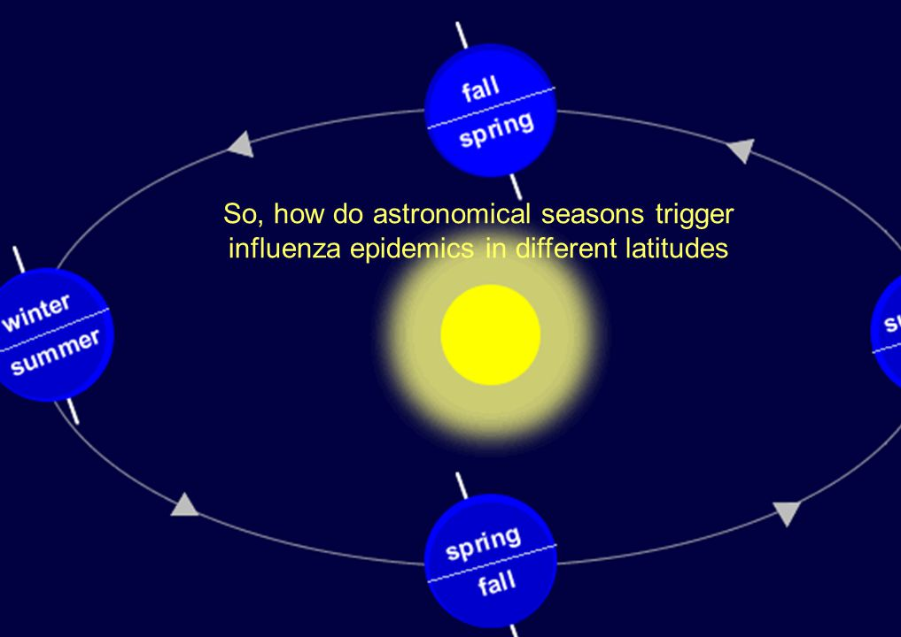 So, how do astronomical seasons trigger