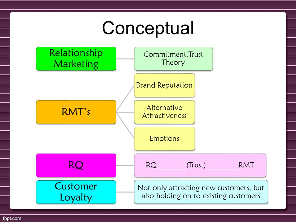 Conceptual Relationship Marketing RMT's RQ Customer Loyalty