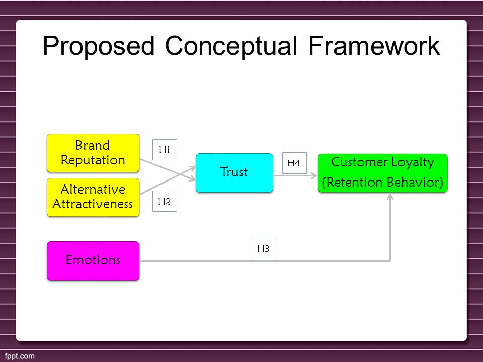 Proposed Conceptual Framework