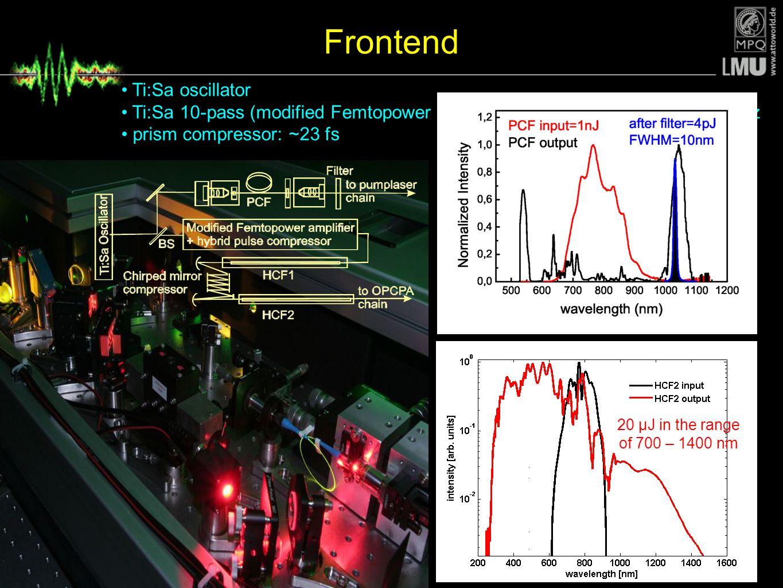 Frontend Ti:Sa oscillator