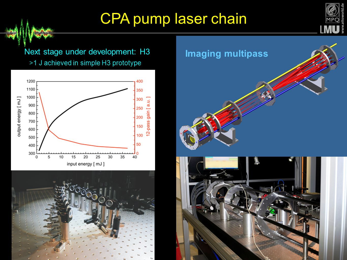 CPA pump laser chain Imaging multipass