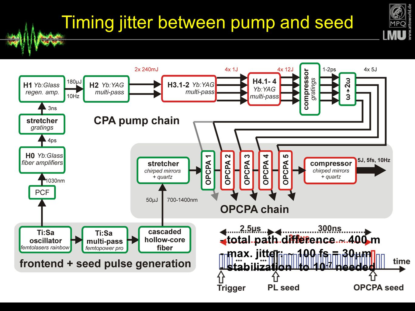 Timing jitter between pump and seed