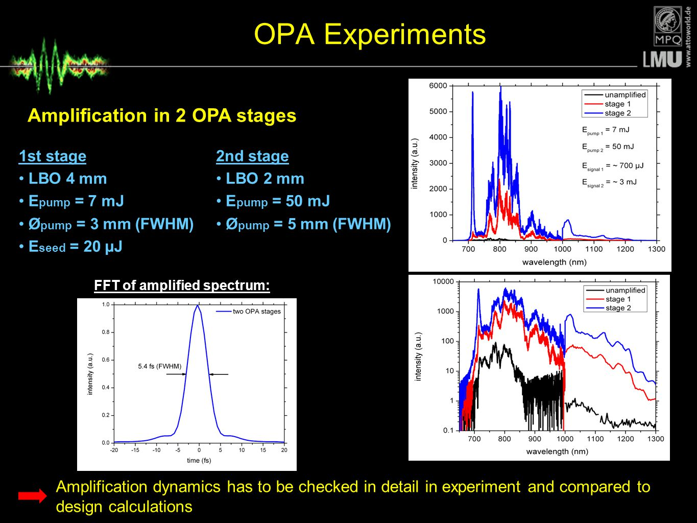Amplification in 2 OPA stages FFT of amplified spectrum: