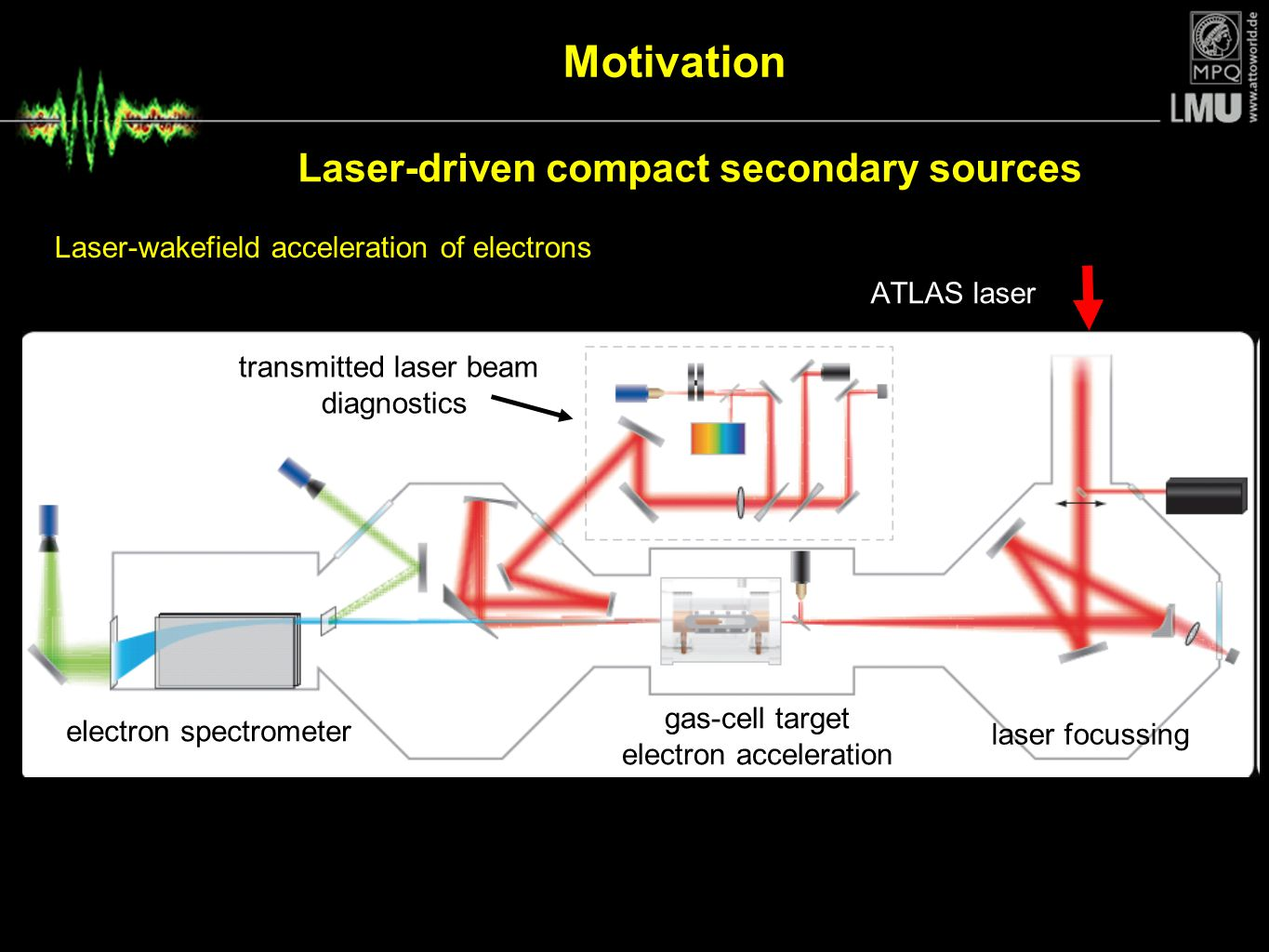 Laser-driven compact secondary sources
