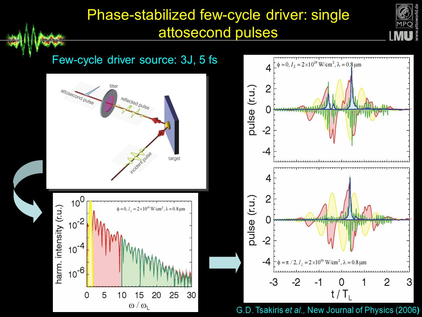 Phase-stabilized few-cycle driver: single attosecond pulses