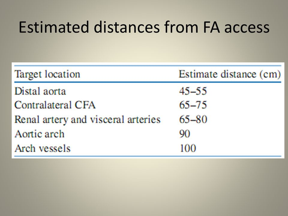 Estimated distances from FA access