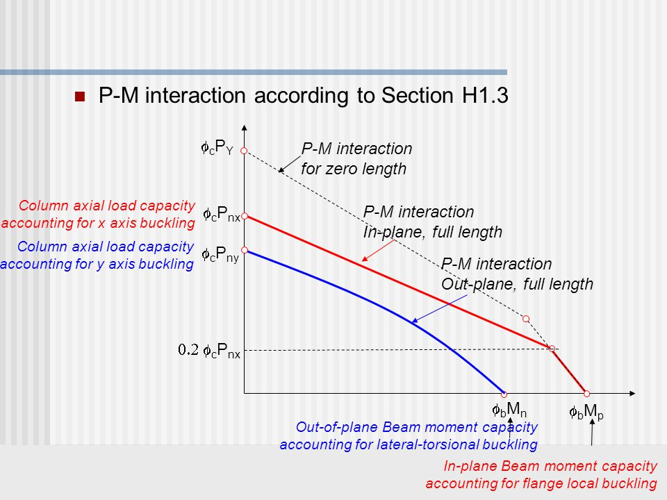 P-M interaction according to Section H1.3