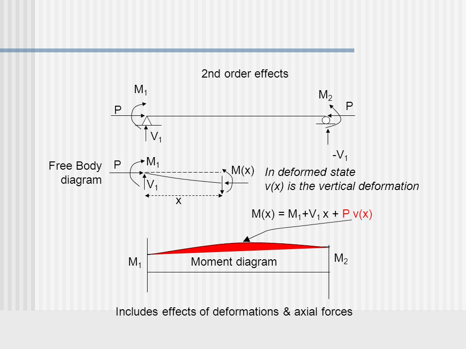 2nd order effects M1. M2. P. P. V1. -V1. M1. P. Free Body. diagram. M(x) In deformed state.