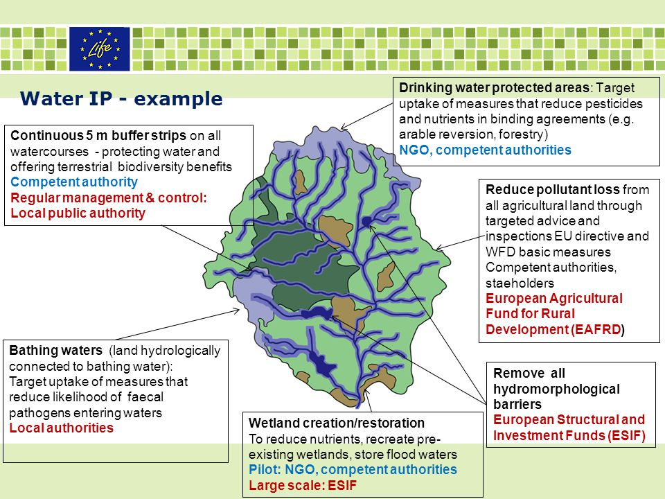 Drinking water protected areas: Target uptake of measures that reduce pesticides and nutrients in binding agreements (e.g. arable reversion, forestry) NGO, competent authorities