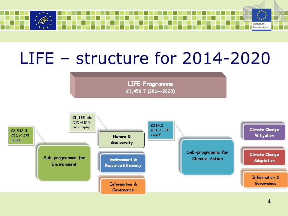 LIFE – structure for 2014-2020