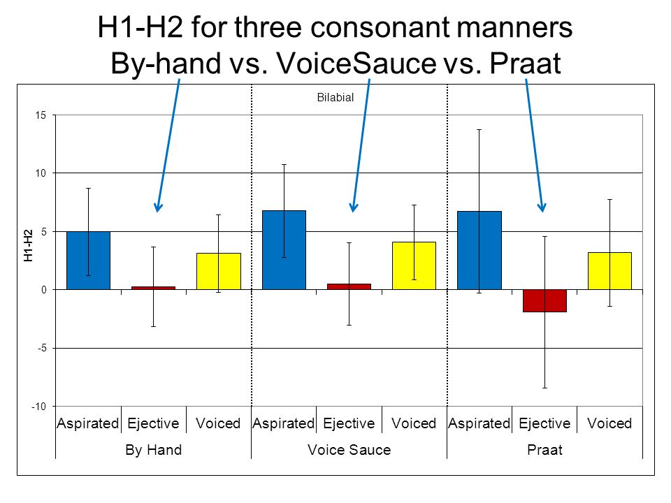 H1-H2 for three consonant manners By-hand vs. VoiceSauce vs. Praat