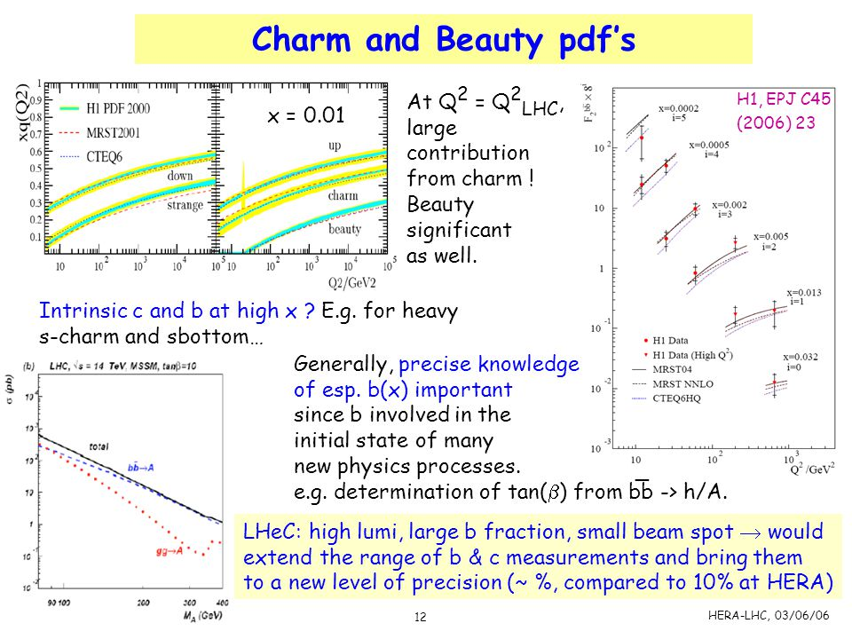 Charm and Beauty pdf's At Q2 = Q2LHC, large contribution from charm !